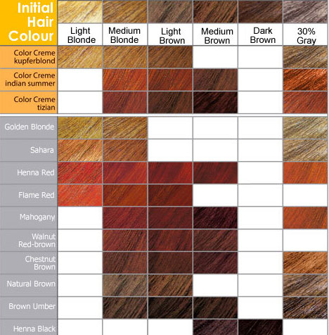 brown red hair color chartRed Hair Color Chart
